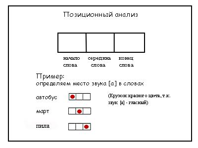 Звуковой анализ слова
