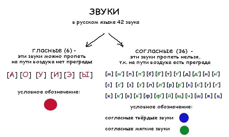Какие бывают фразеологизмы в русском языке